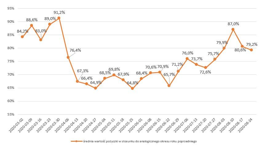 wykres średnia wartość pożyczki
