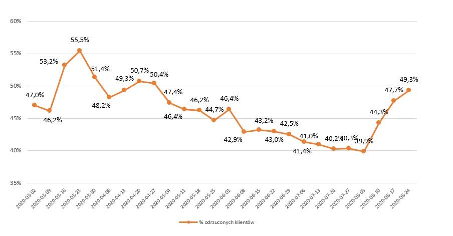 wykres aktywni klienci