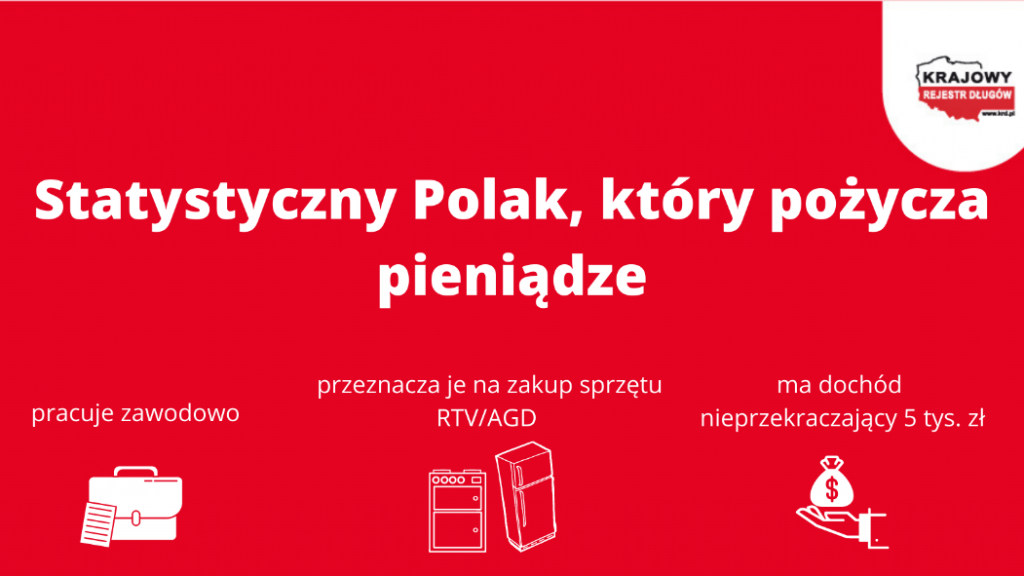 Jak pożyczają Polacy? infografika